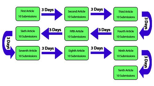 leveraging your press release submission schedule spencer coffman