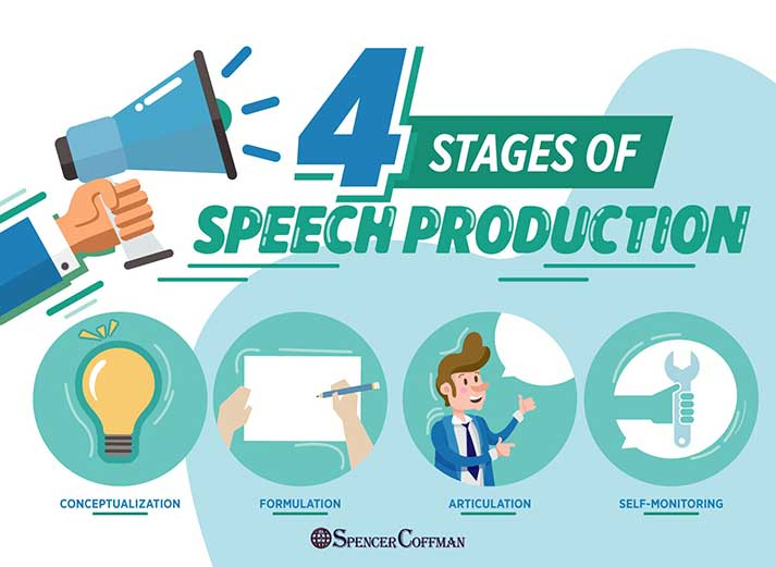4 Stages of Speech Production Spencer Coffman