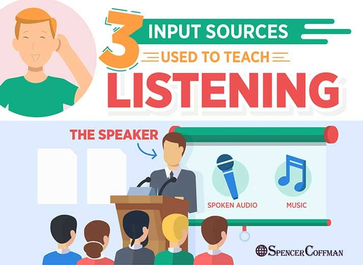 3 Input Sources Used To Teach Listening – Spencer Coffman