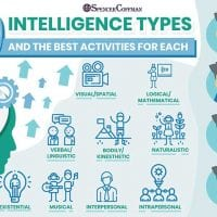 9 Intelligence Types And The Best Activities For Each – Spencer Coffman